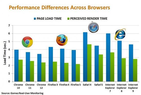 Самый быстрый браузер в мире